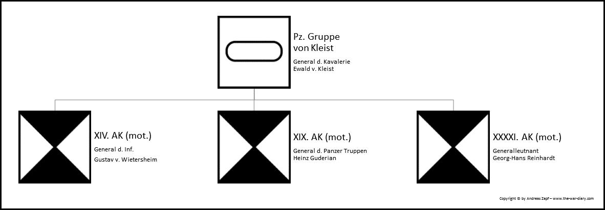 1940-05-10 - Fall Gelb - Gruppe Kleist